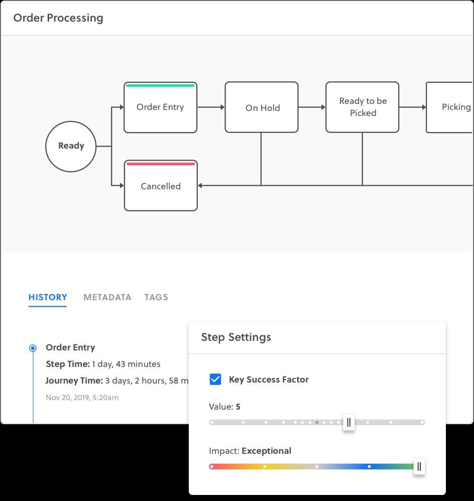 process adoption
